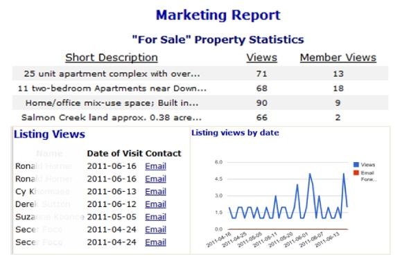 Image Gallery marketing report