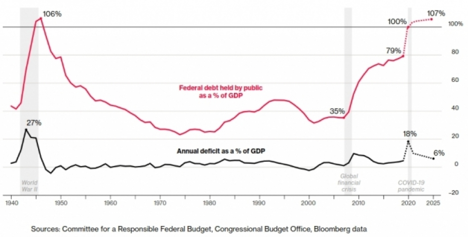 Federal debt held by public as a % of GDP